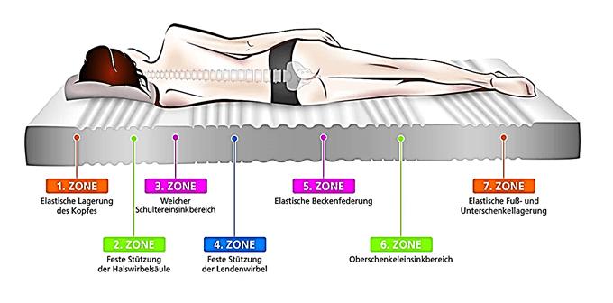 7-Zonen-Matratze kaufen mit hoher Punktelastizität