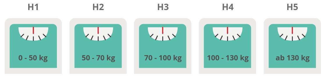 Matratzen Härtegrad selber berechnen bzw. ablesen
